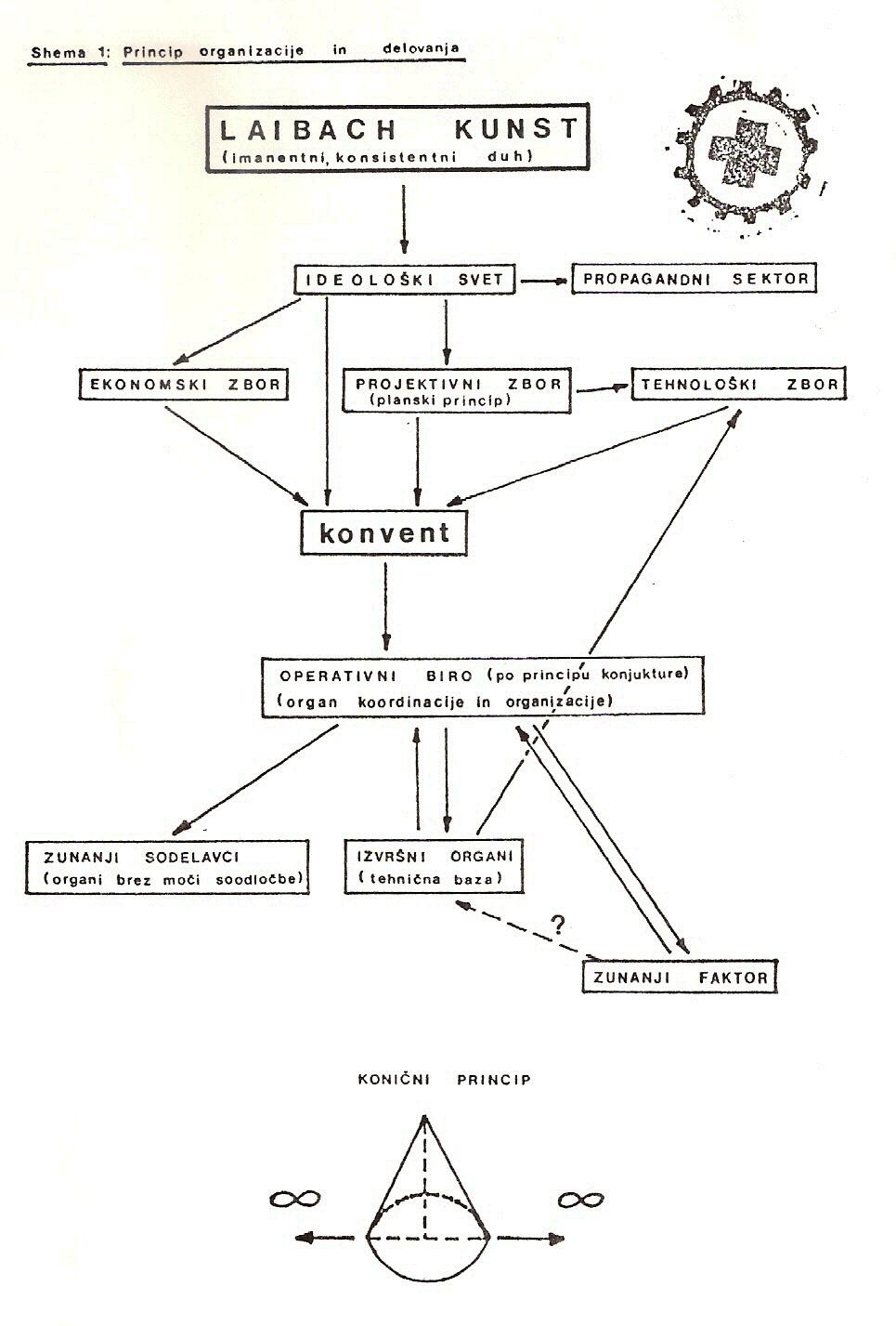 Laibach Kunst Organigram - Manifests